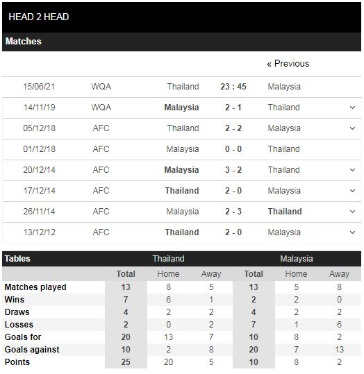 Lịch sử đối đầu Thái Lan vs Malaysia