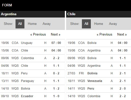 Phong độ Argentina vs Chile